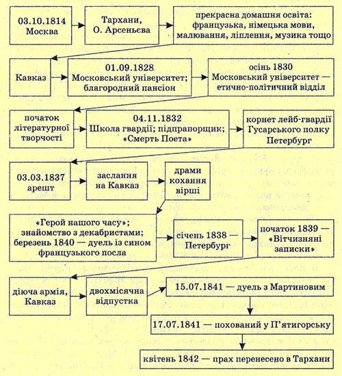 Михайло Лермонтов (1814   1841). Мотиви свободи і самотності, песимізм поезій Лермонтова