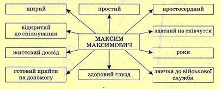 Максим Максимович   образ маленької людини