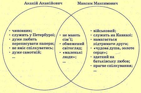 Урок розвитку мовлення. Образи маленьких людей у російській літературі першої половини XIX століття