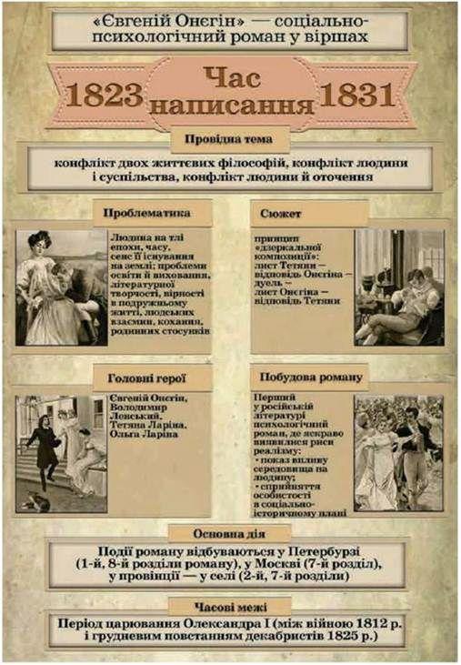 Взаємодія романтизму і реалізму в романі О. С. Пушкіна Євгеній Онєгін. Традиції світової літератури і культури у творі