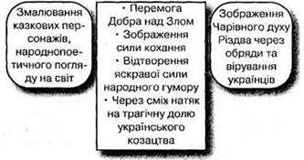 М. В. Гоголь. Гоголь і Україна. Ніч перед Різдвом. Образи Оксани і Вакули. Роль фантастики в повісті