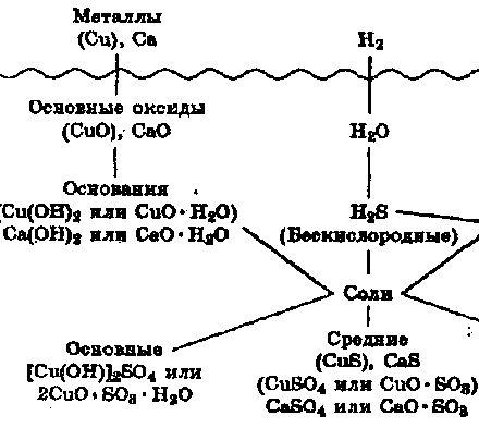 Генетичний ряд металів