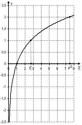Натуральний логарифм
